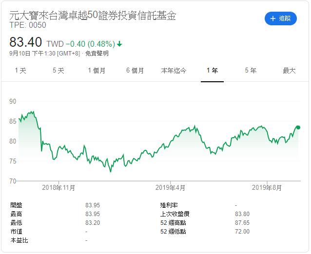 元大寶來台灣卓越50正絹投資信託基金