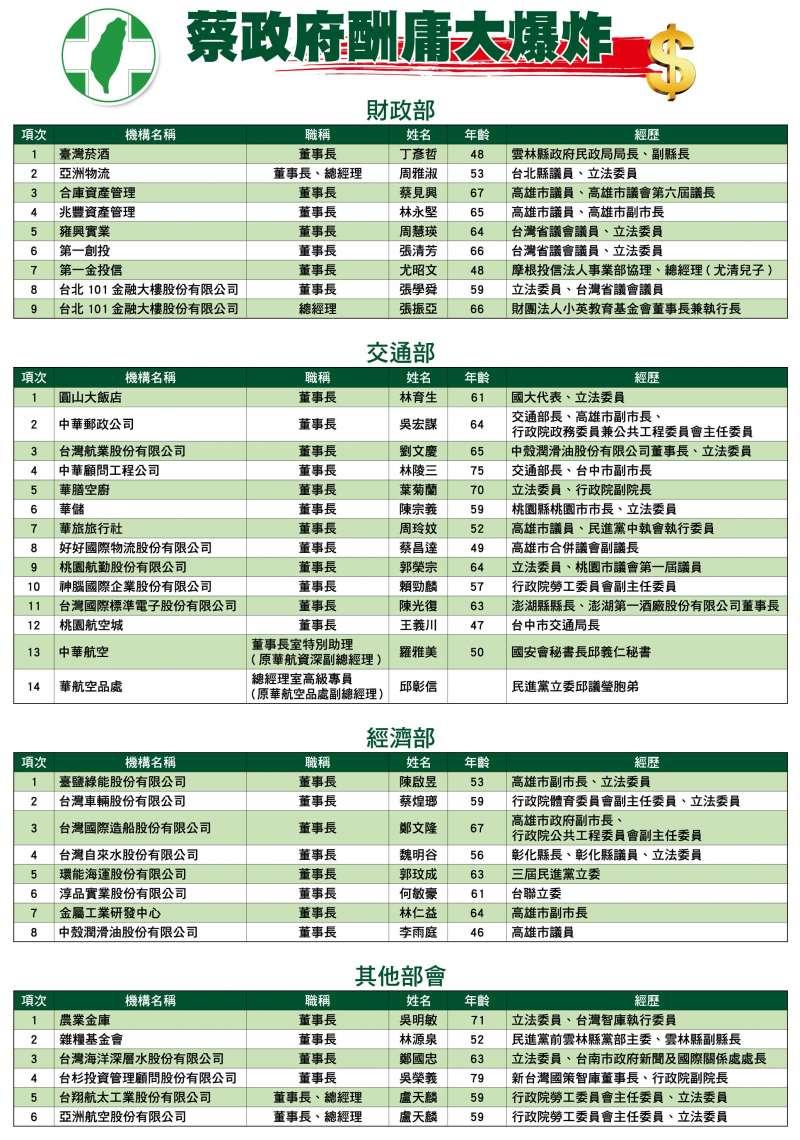 國民黨公布蔡政府酬庸名單。(國民黨團提供).JPG