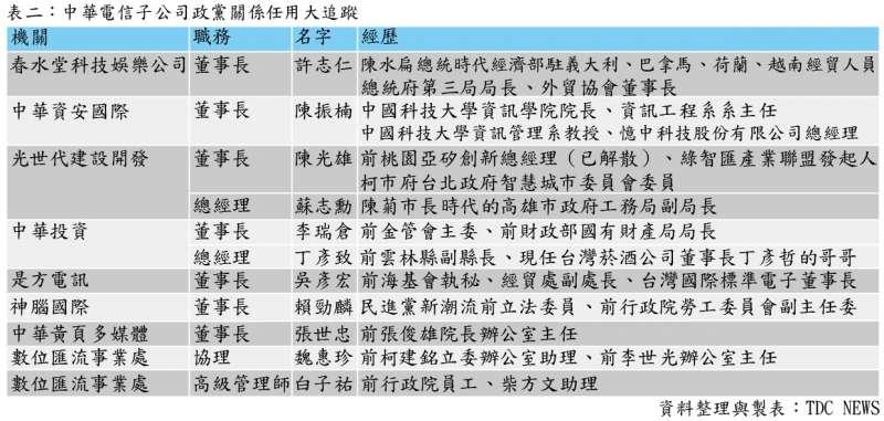中華電信子公司政黨關係任用大追蹤。(林奕華提供).JPG