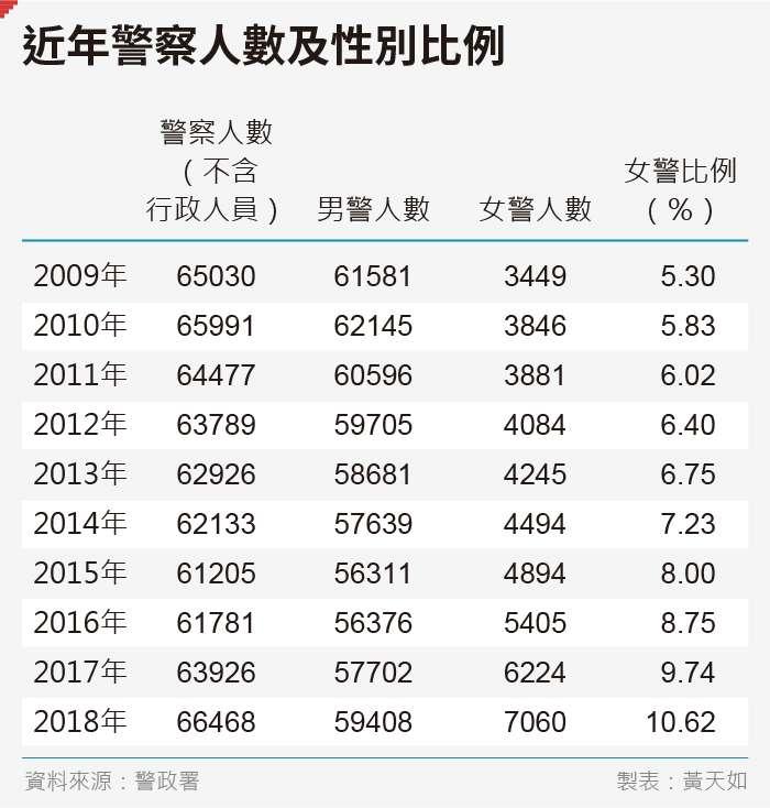 20190920-SMG0035-黃天如_C近年警察人數及性別比例