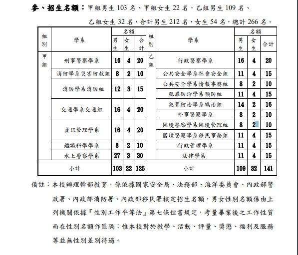 20190922-中央警察大學2019學年招生名額。(中央警察大學提供)
