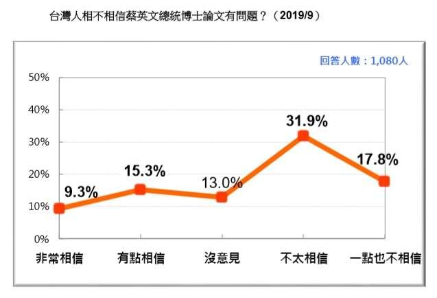 20190923-台灣人相不相信蔡英文總統博士論文有問題?(台灣民意基金會提供)