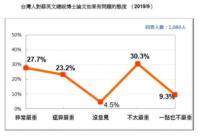 20190923-台灣人對蔡英文總統博士論文如果有問題的態度。(台灣民意基金會提供)