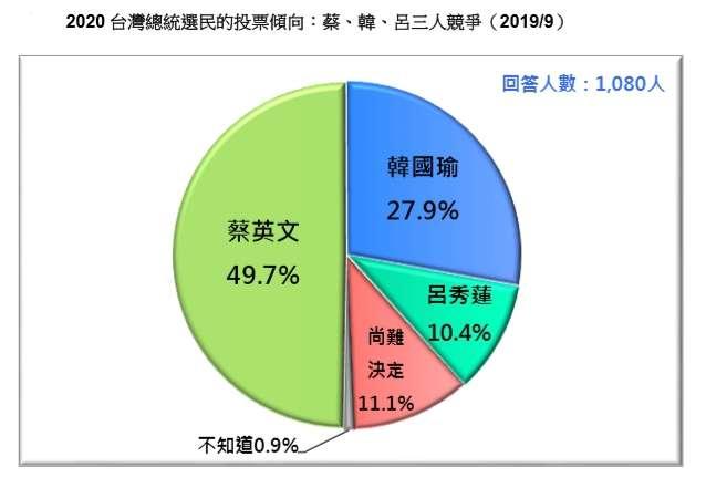 20190923-2020 台灣總統選民的投票傾向:蔡、韓、呂三人競爭。(台灣民意基金會提供)