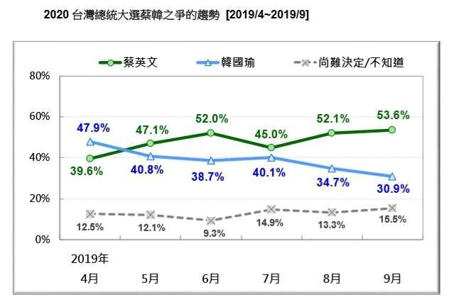 20190923-2020 台灣總統大選蔡韓之爭的趨勢。(台灣民意基金會提供)