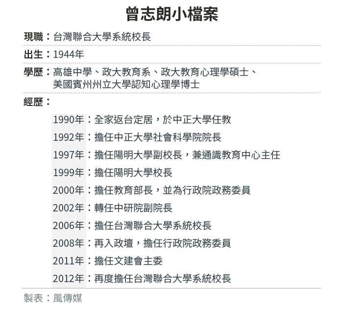 20190923-SMG0034-E01-曾志朗小檔案