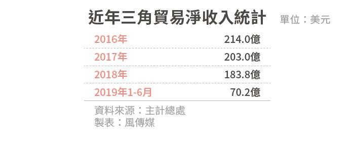 20190917-SMG0034-風數據/連鎖餐飲專題。內頁表01_近年三角貿易淨收入統計
