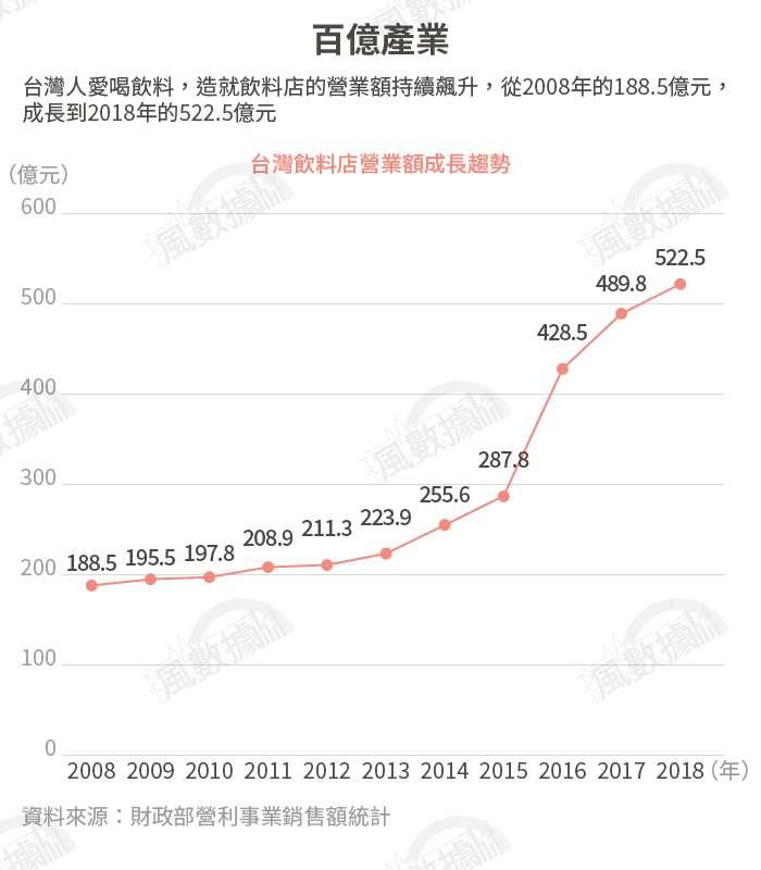 20190917-SMG0034-風數據/連鎖餐飲專題。百億產業。切割圖-1