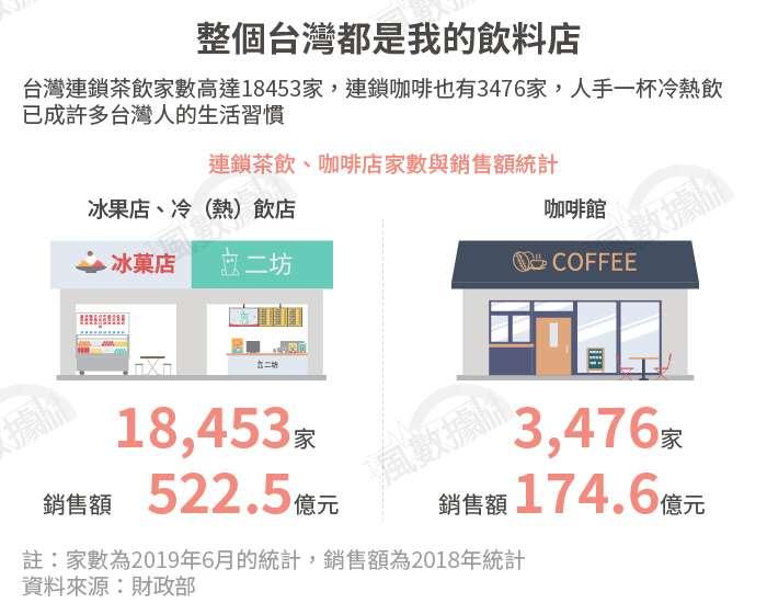 20190917-SMG0034-風數據/連鎖餐飲專題。整個台灣都是我的飲料店。切割圖-3