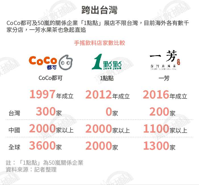20190917-SMG0034-風數據/連鎖餐飲專題。跨出台灣。切割圖-5