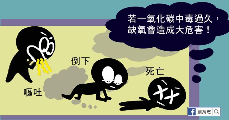 一氧化碳中毒懶人包。(圖/照護線上提供)
