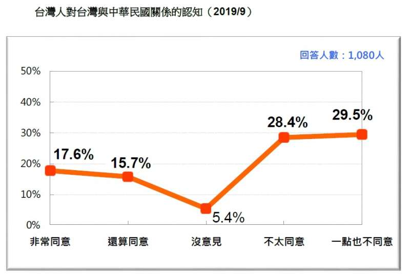 20190924-台灣人對台灣與中華民國關係的認知(2019.09)(台灣民意基金會提供)