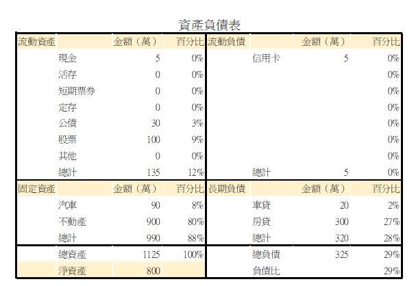 資產負債表。(圖片來源:PG財經筆記)