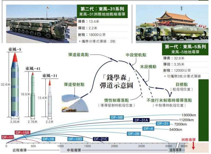 東風-41洲際導彈可打擊地球上任何一個目標。(翻攝自新浪軍事)