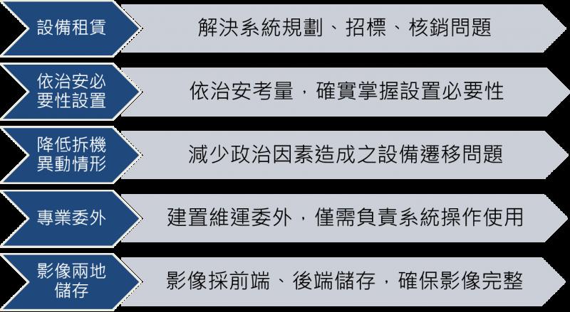 雲端影像監錄系統服務優點。(表/中華電信提供)