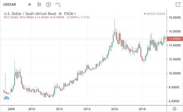 最近十年,南非幣貶值幅度高達50%。