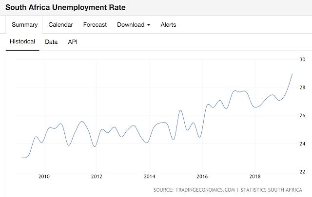 南非失業率達29%近十年新高。