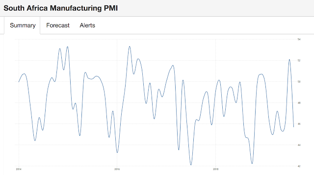 南非製造業PMI 低於50。