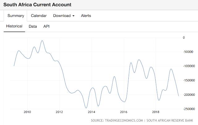 南非幣經常帳自2008年以來沒有正數。