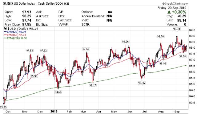 美元相對於其他貨幣強勢。
