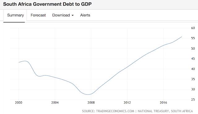 債務占南非GDP比重隨著外債增加持續高漲。