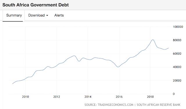 南非連年借外債養債。