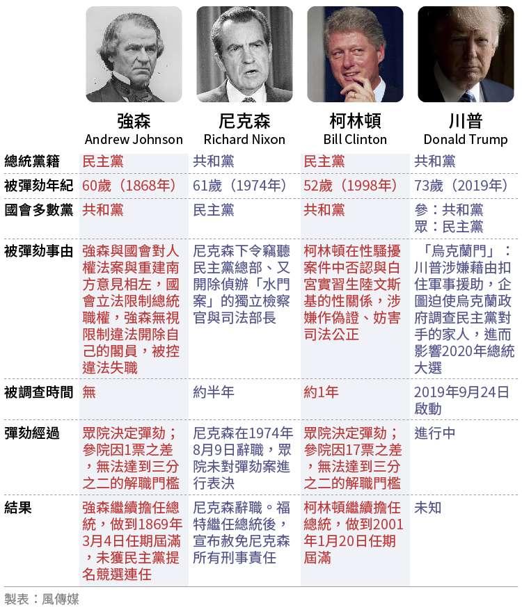 美國總統彈劾史:強森、尼克森、柯林頓、川普四位美國總統比一比。(風傳媒製圖)