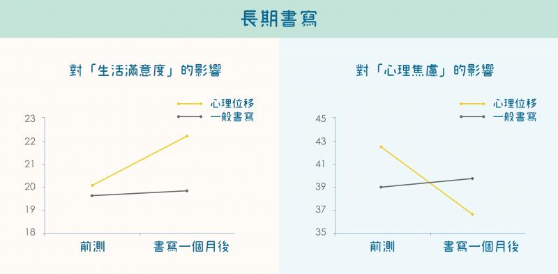 長期進行「心理位移書寫」的效果:降低心理焦慮,提高生活滿意度。(資料來源/張仁和等人,2010,2013;Chang et al., 2013。圖說重製/張語辰)