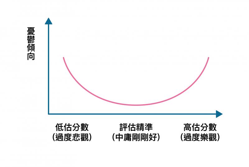 縱軸:學生個人的憂鬱傾向。橫軸:學生於考前預估自己的成績,相減考後實際的成績,兩者的分數落差。(資料來源/Kim, Chiu, 2011。圖說重製/張仁和、張語辰)