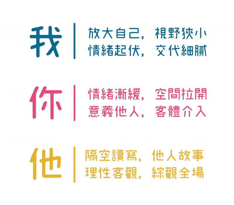 變化「我、你、他」三種寫作位格,會產生不同的心理感受。(資料來源/金樹人,2010;張仁和等人,2010;Chang et al., 2013。圖說重製/張語辰)