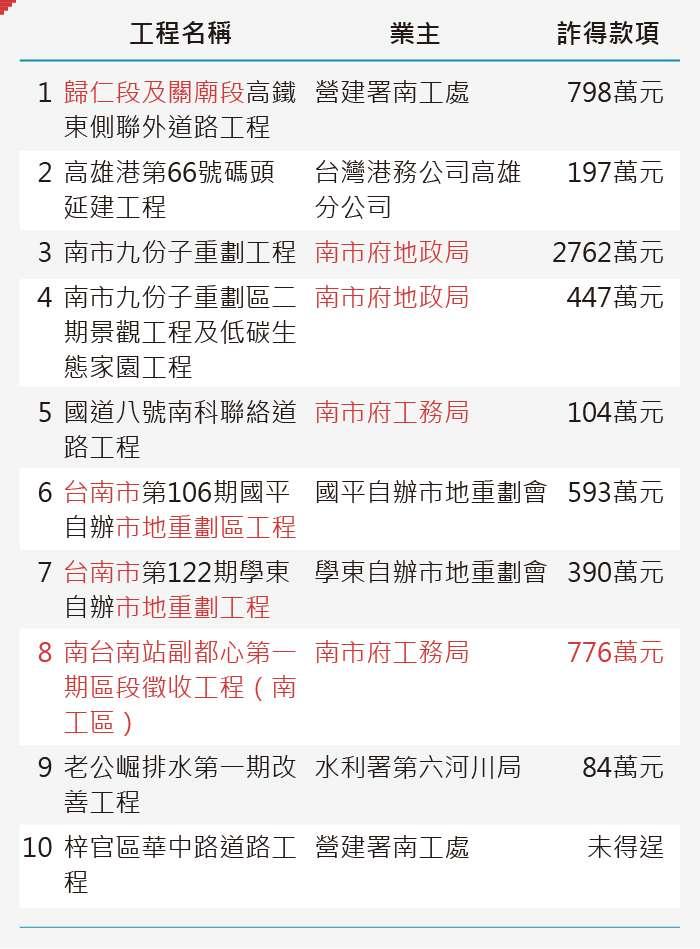 20190927-SMG0035-為何有毒爐渣遍台南