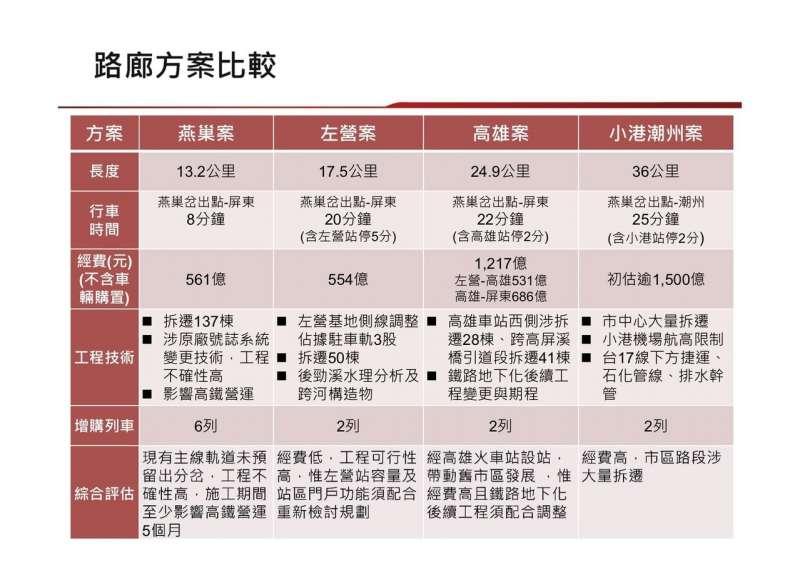 日前鐵道局提出的高鐵南延案規畫4條方案。(台鐵提供)