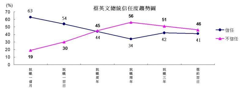 20191001-總統蔡英文信任度趨勢圖。(TVBS民調中心提供)