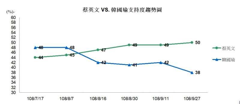 20191001-總統蔡英文和國民黨總統候選人韓國瑜的支持度趨勢圖。(TVBS民調中心提供)