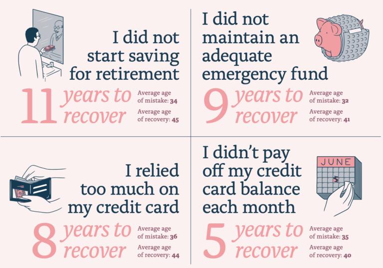 美國人認為,盡早儲蓄以備退休、準備一筆急難預備金,和還清信用卡債,是當年最應該做卻忽略的財務決定!(圖片來源:副總裁的理財日誌)