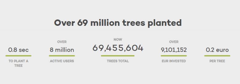 根據其網頁上的資料,自2009開始經營到現在,他們已經在地球上許多地方總共種了近七千萬棵樹。(圖片擷取自Ecosia官網)