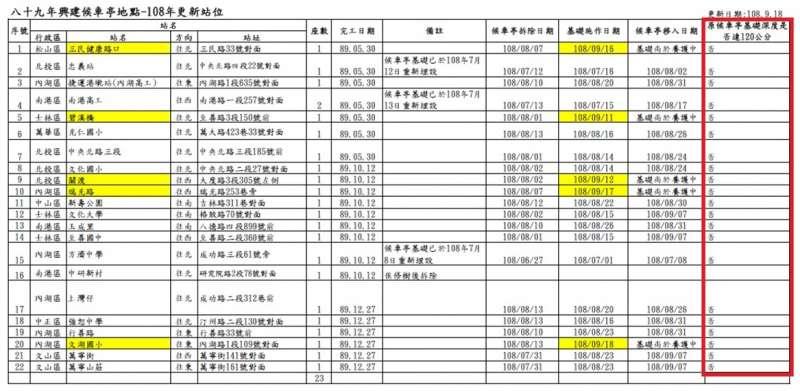 20191001-台北市議員許家蓓在質詢中指出台北市公車候車亭有偷工減料情形。(許家蓓辦公室提供)