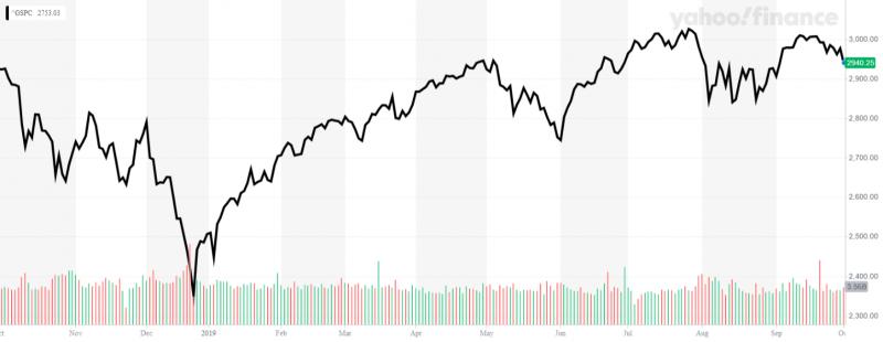 去年底的重挫以來,標普500指數其實大致仍維持歷史高點,但貿易戰已經重傷美國經濟,波動顯然將越來越大!(圖片來源:Yahoo! Finance)