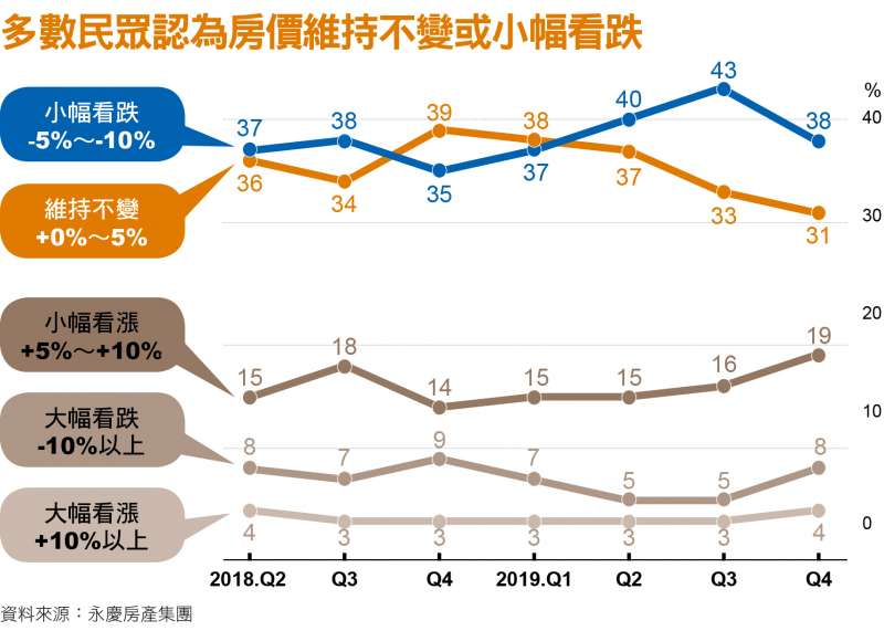 多數民眾認為房價維持不變或小幅看跌