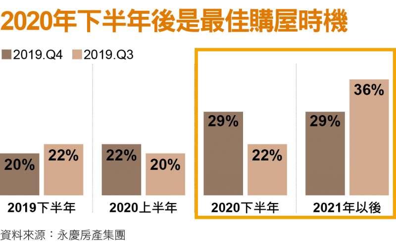 2020年下半年後是最佳購屋時機