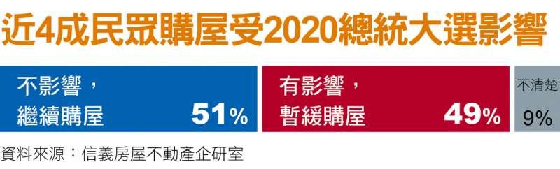 近4成民眾購屋受2020總統大選影響