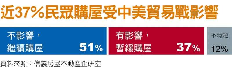 近37%民眾購屋受中美貿易戰影響