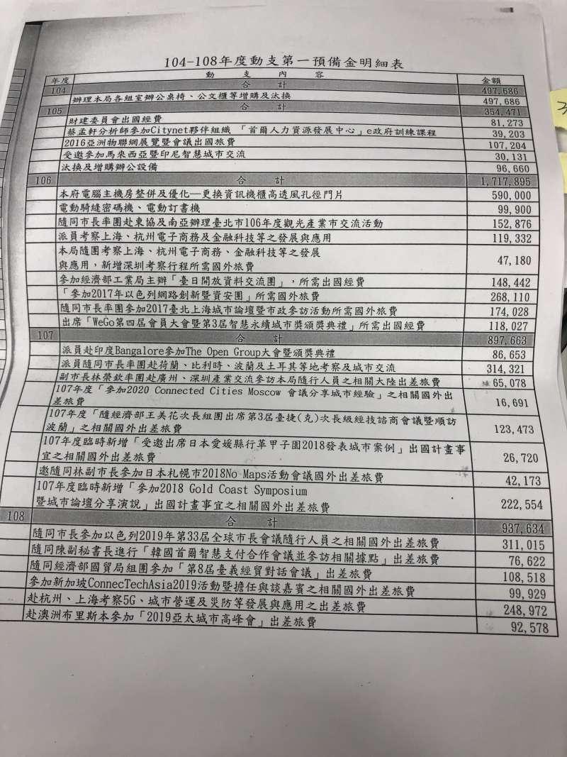 20191003-時代力量台北市議員林亮君近期查閱預算時發現,北市近年來有不少國外出差旅費都以第一預備金支付,林亮君質疑資訊局規避監督。(林亮君辦公室提供)