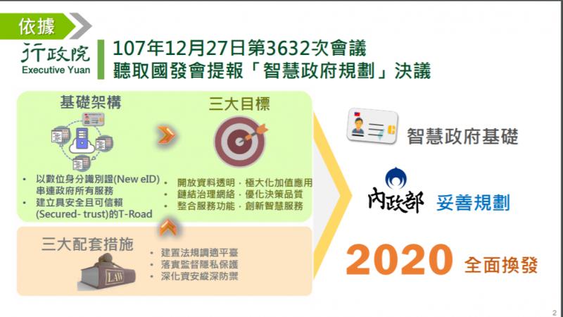 數位身分證基礎架構、目標與配套。(取自內政部網站)