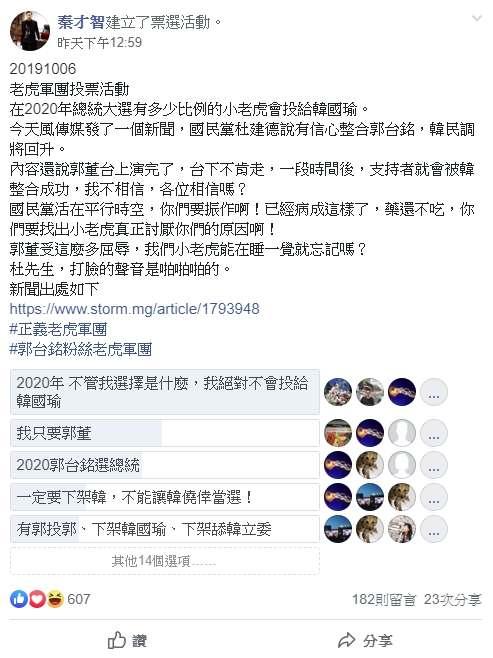郭台銘粉絲老虎軍團的團長秦才智6日在臉書社團建立投票,由「2020不管我選擇是什麼,絕對不會投給韓國瑜」拿下第一名。(取自郭台銘粉絲老虎軍團)
