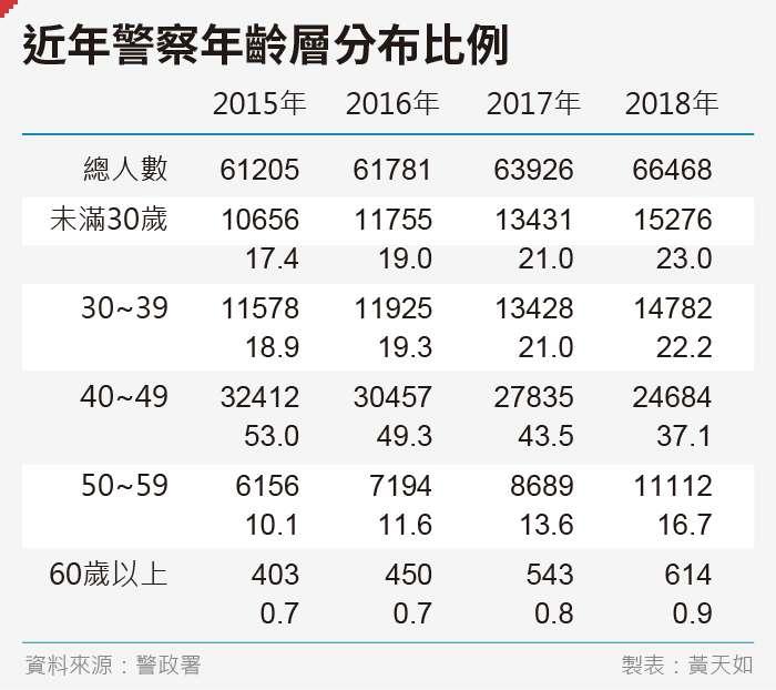 20190927-SMG0035-黃天如_A近年警察年齡層分布比例