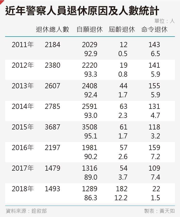 20190927-SMG0035-黃天如_B近年警察人員退休原因及人數統計