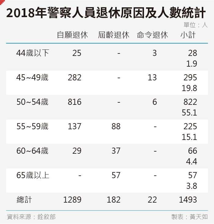 20190927-SMG0035-黃天如_C2018年警察人員退休原因及人數統計