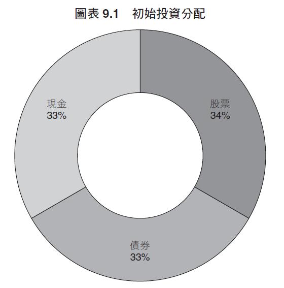 圖表9.1 初始投資分配