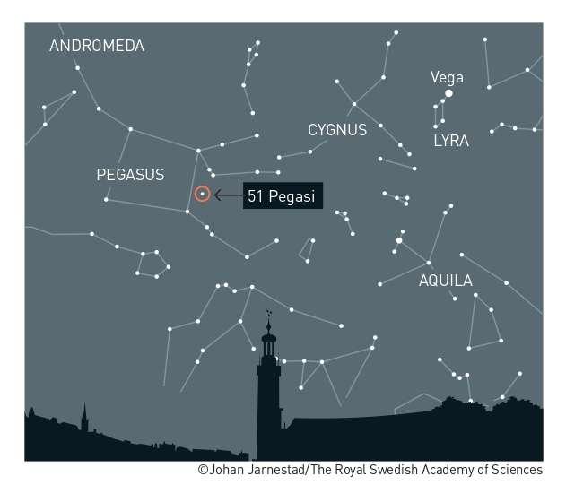 2019年諾貝爾物理學獎得主麥耶與奎洛茲,1995年10月在飛馬座恆星「51 Pegasi」發現人類所知的第一顆太陽系外行星「51 Pegasi b」(NobelPrize.org)